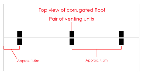 Positioning of corrugated venting units on the roof